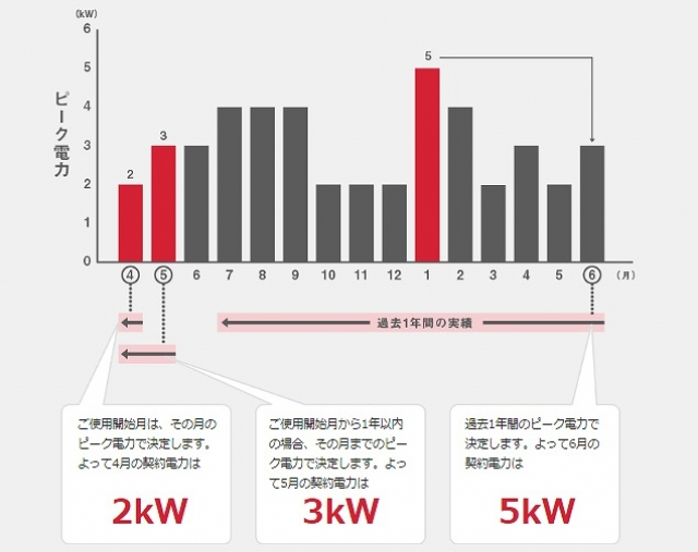 """""""東京電力の料金体系"""""""