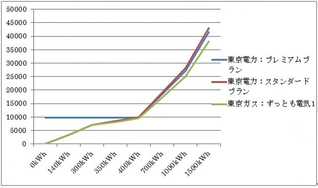 """""""東京電力と東京ガスの料金比較"""""""