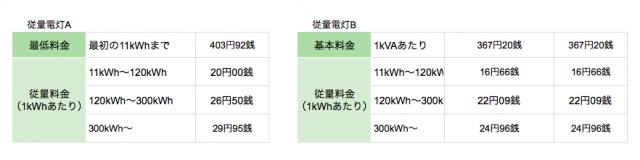 四国電力の従量電灯A・B
