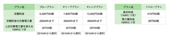 四国電力関西エリア向けプラン