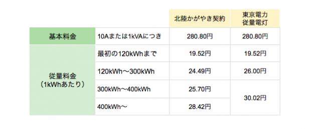 北陸かがやき契約と東京電力比較