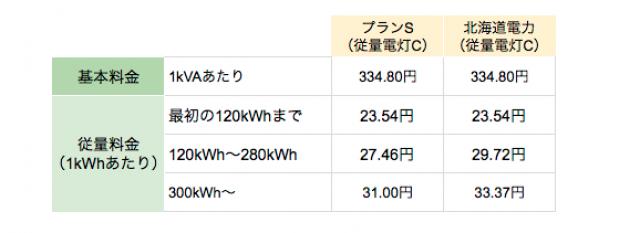 北海道の丸紅新電力プランS