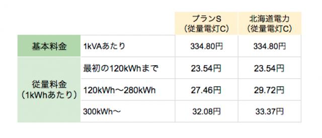 北海道エリアの丸紅新電力プランG