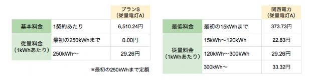関西エリアの丸紅新電力プランS