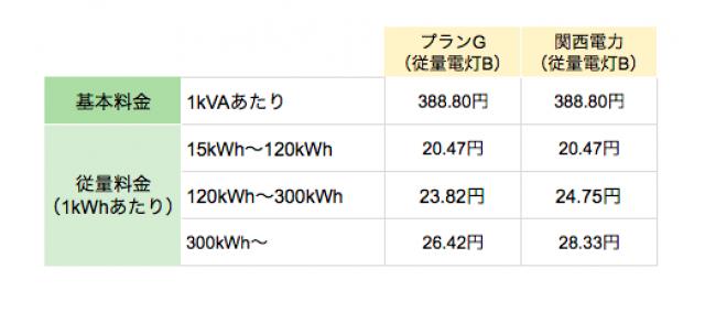 関西エリアの丸紅新電力プランG