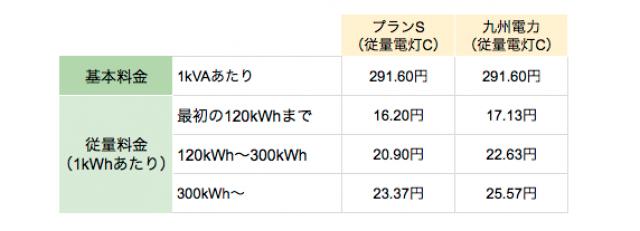 九州エリアの丸紅新電力プランS