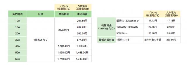 九州エリアの丸紅新電力プランG