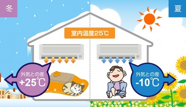 夏と冬の電気代が高い理由
