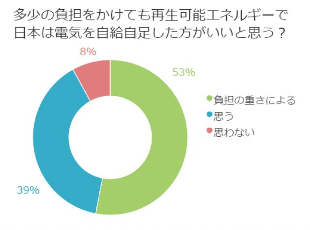 """""""多少の負担をかけても再生可能エネルギーで日本は電気を自給自足した方がいいと思う?"""""""