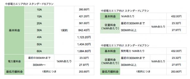 中部電力エリアの東京電力スタンダードプラン