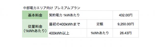 中部電力エリアの東京電力プレミアム・スタンダードプラン