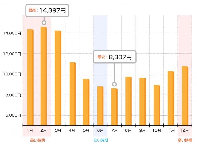 総務省年間電気代推移グラフ
