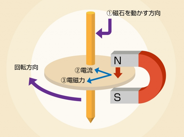 アラゴの円盤原理