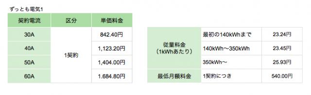 東京ガスの電気「ずっとも電気1」