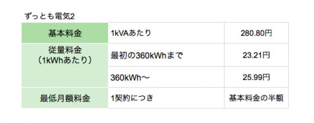 東京ガスの電気「ずっとも電気2」