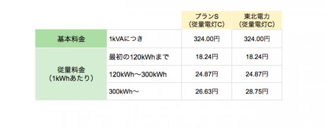 丸紅新電力東北電力エリア向け「プランS(従量電灯C)」