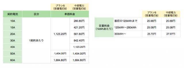 丸紅新電力中部電力エリア向け「プランS(従量電灯B)」