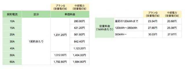 丸紅新電力中部電力エリア向け「プランG(従量電灯B)」