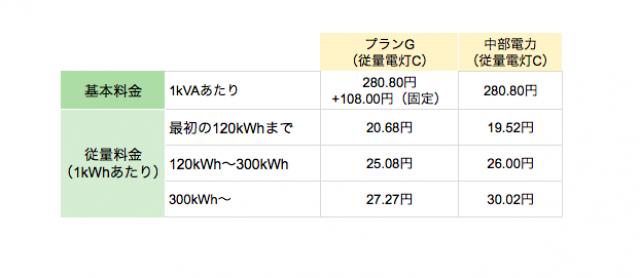 丸紅新電力中部電力エリア向け「プランG(従量電灯C)」