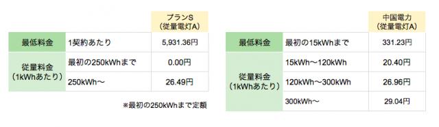 丸紅新電力中国電力エリア向け「プランS(従量電灯A)」