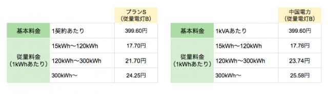 丸紅新電力中国電力エリア向け「プランS(従量電灯B)」