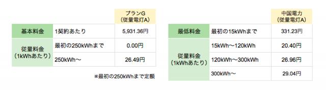 丸紅新電力中国電力エリア向け「プランG(従量電灯A)」