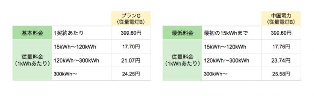 丸紅新電力中国電力エリア向け「プランG(従量電灯B)」