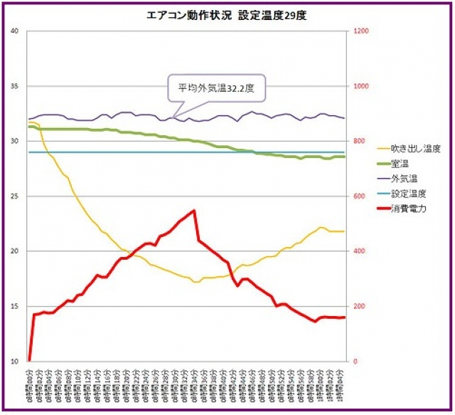 エアコンの消費電力を時間とともにグラフ化