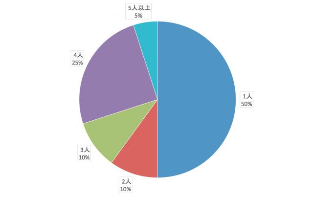 沖縄県の電力自由化に向けての行動分析(居住者数)