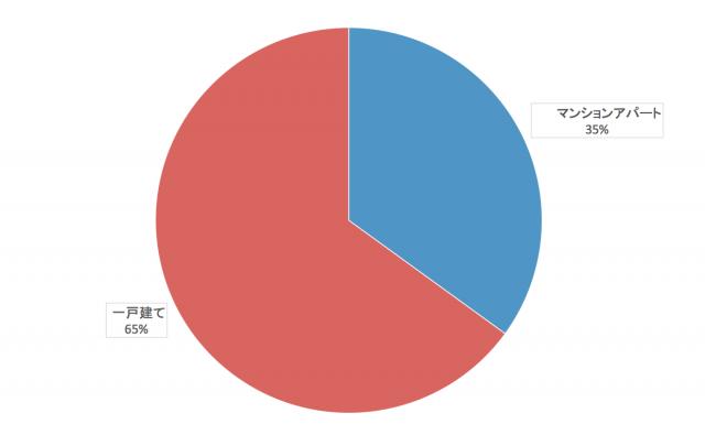 沖縄県の電力自由化に向けての行動分析(居住環境)
