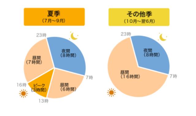 """""""円グラフ"""""""