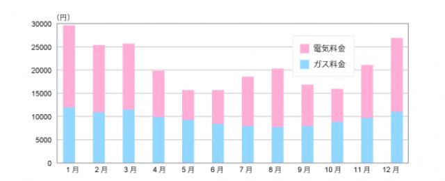 全国の年間電気料金とガス料金合計