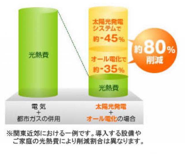 光熱費80%削減