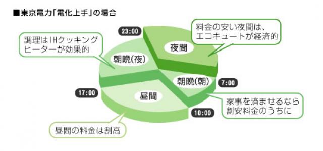 東京電力の電化上手