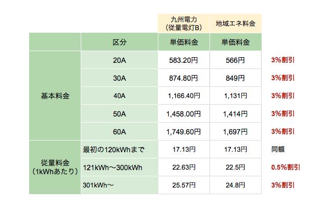 ひおき地域エネルギー株式会社の電気料金プラン