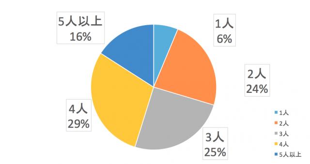四国電力エリア消費者の世帯人数