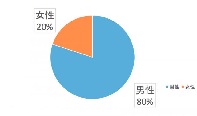 四国電力エリア消費者の性別比