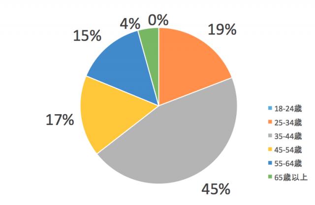 四国電力エリア消費者の年齢層