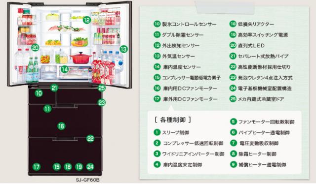 """""""冷蔵庫の電力消費量"""""""