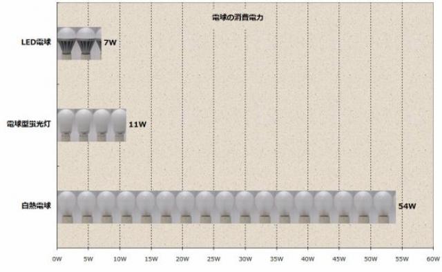 """LED電球の電力消費量を一般電球と比較"""""""