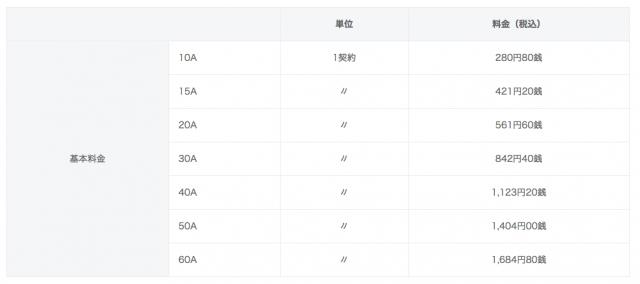 東京電力の電力量料金