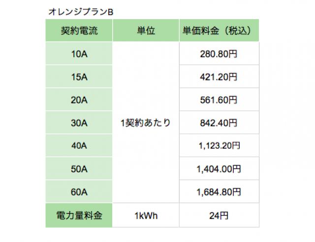 昭和商事株式会社の中部エリア向け電気料金プラン