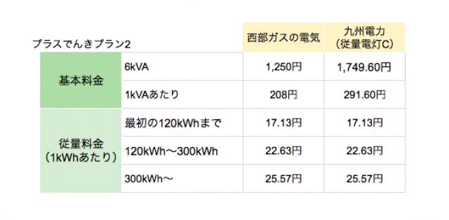 西部ガスの電気「プラスでんきプラン2」