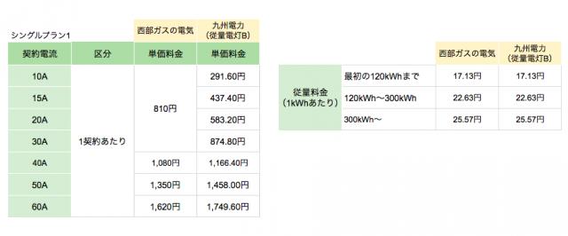 西部ガスの電気「シングルプラン1」