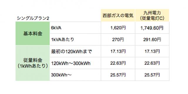 西部ガスの電気「シングルプラン2」