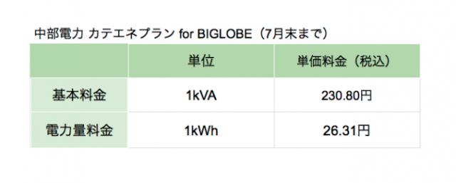 BIGLOBEでんき電気料金プラン(改定前)