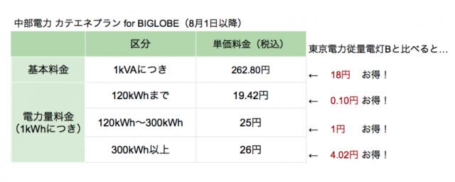 BIGLOBEでんき電気料金プラン(改定後)