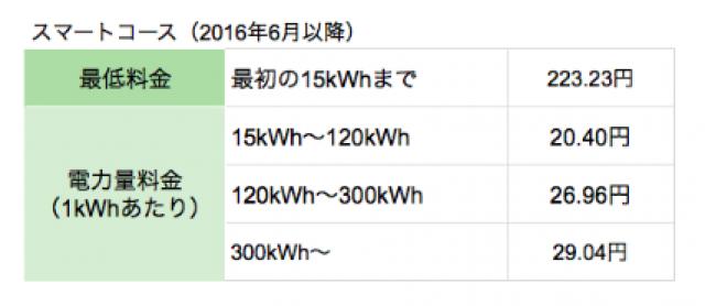 中国電力ぐっとずっと。プラン「スマートコース」