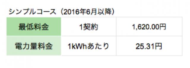 中国電力ぐっとずっと。プラン「シンプルコース」