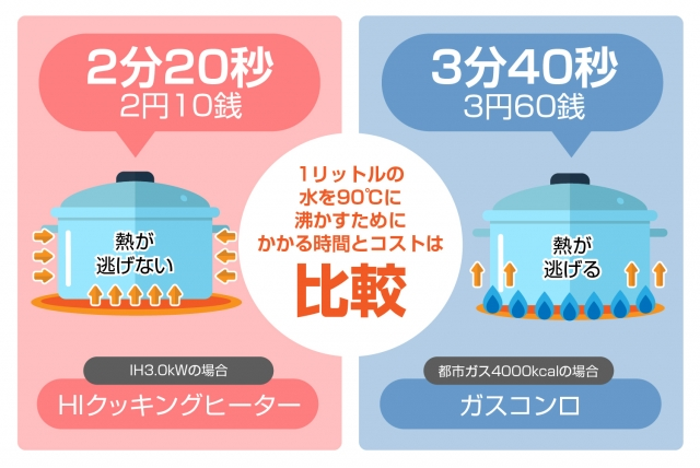 電気代とガス代の比較